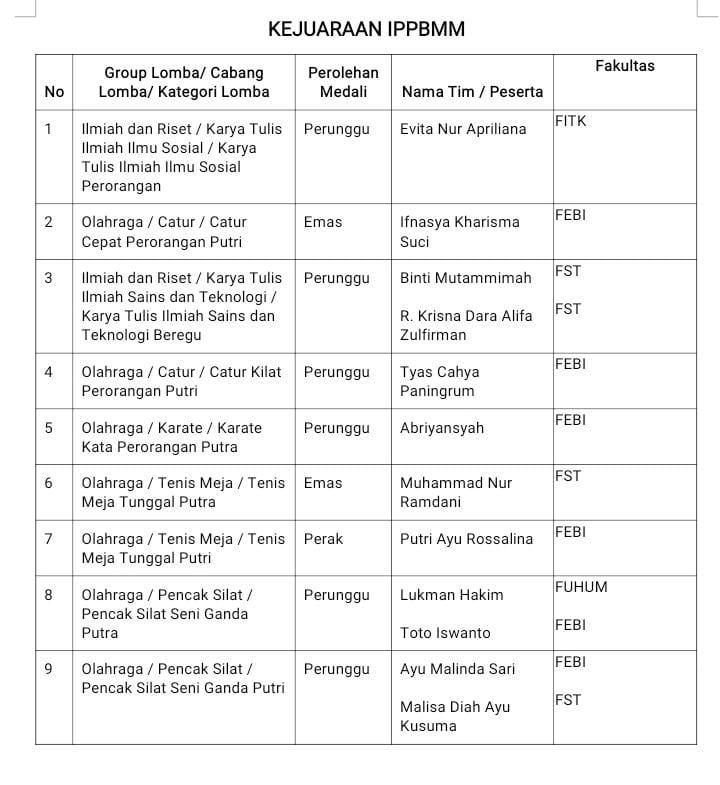 Daftar Perolehan Medali oleh Kontingen UIN Walisongo dalam IPPBMM VIII 2021 se-Jawa dan Madura